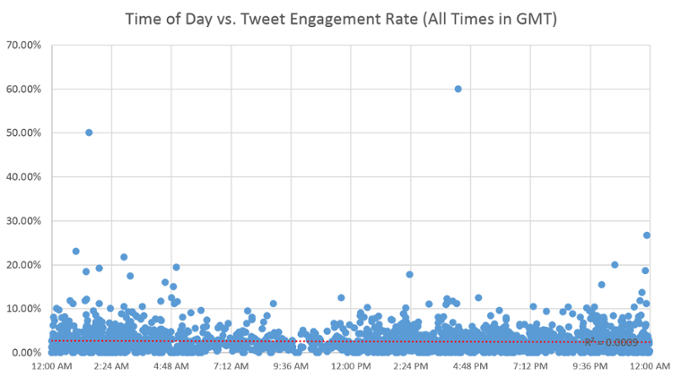 """""""time-of-day-vs-engagement-rate"""" width = """"681"""" data-constrained = """"true"""" style = """"display: block; margin-left: auto; margin-right: auto; width: 681px; """"srcset ="""" https://blog.hubspot.com/hs-fs/hub/53/file-2300417733-png/00-Blog-Related_Images/time-of-day-vs-engagement-rate. png? t = 1538143630262 & width = 341 & name = time-of-day-vs-engagement-rate.png 341w, https://blog.hubspot.com/hs-fs/hub/53/file-2300417733-png/00-Blog -Related_Images / time-of-day-vs-engagement-rate.png? T = 1538143630262 & width = 681 & name = time-of-day-vs-engagement-rate.png 681w, https://blog.hubspot.com/hs- fs / hub / 53 / file-2.300.417,733 mila-png / 00-Blog-Related_Images / time-of-day-vs-impegno-rate.png? t = 1.538.143,630262 millions & width = 1022 & name = time-of-day-vs-impegno-rate. png 1022w, https://blog.hubspot.com/hs-fs/hub/53/file-2300417733-png/00-Blog-Related_Images/time-of-day-vs-engagement-rate.png?t=1538143630262&width = 1362 & name = time-of-day-vs-engagement-rate.png 1362w, https://blog.hubspot.com/hs-fs/hub/53/file-2300417733-png/00-Blog-Related_Images/time- of-day-vs-engagement-rate.png? t = 1538143630262 & width = 1703 & name = time-of-day-vs-engagement-rate.png 1703w, https://blog.hubspot.com/hs-fs/ hub / 53 / file-2300417733-png / 00-Blog-Related_Images / time-of-day-vs-engagement-rate.png? t = 1538143630262 & width = 2043 & name = time-of-day-vs-engagement-rate.png 2043w """"sizes ="""" (larghezza massima: 681 px) 100vw, 681 px"""
