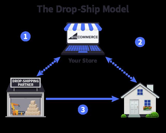 adempimento di dropship fulfillment ecommerce