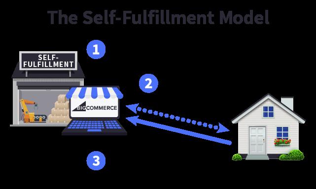 compimento di realizzazione di e-commerce
