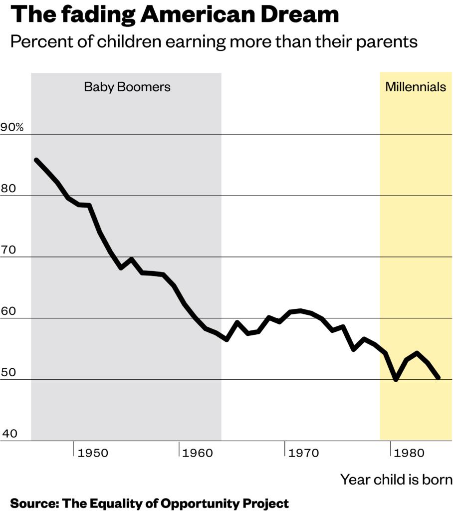 Mercato ai millennial