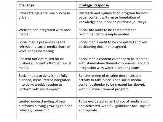 Tabella delle sfide della strategia sui social media