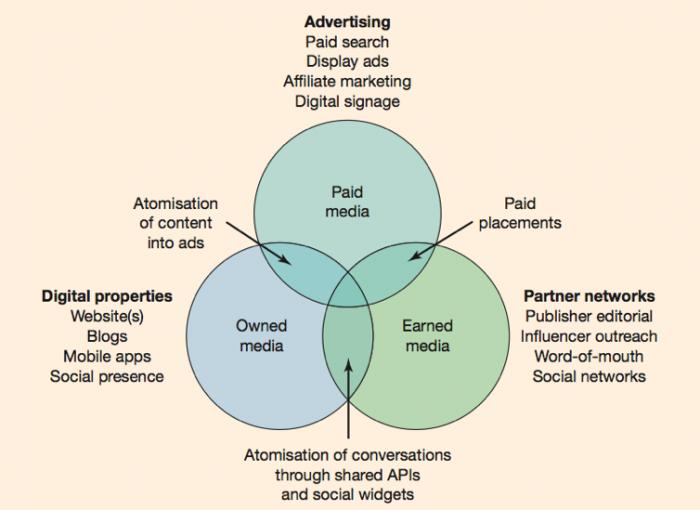 Tipi-di-paid-proprietà-e-guadagnati-media