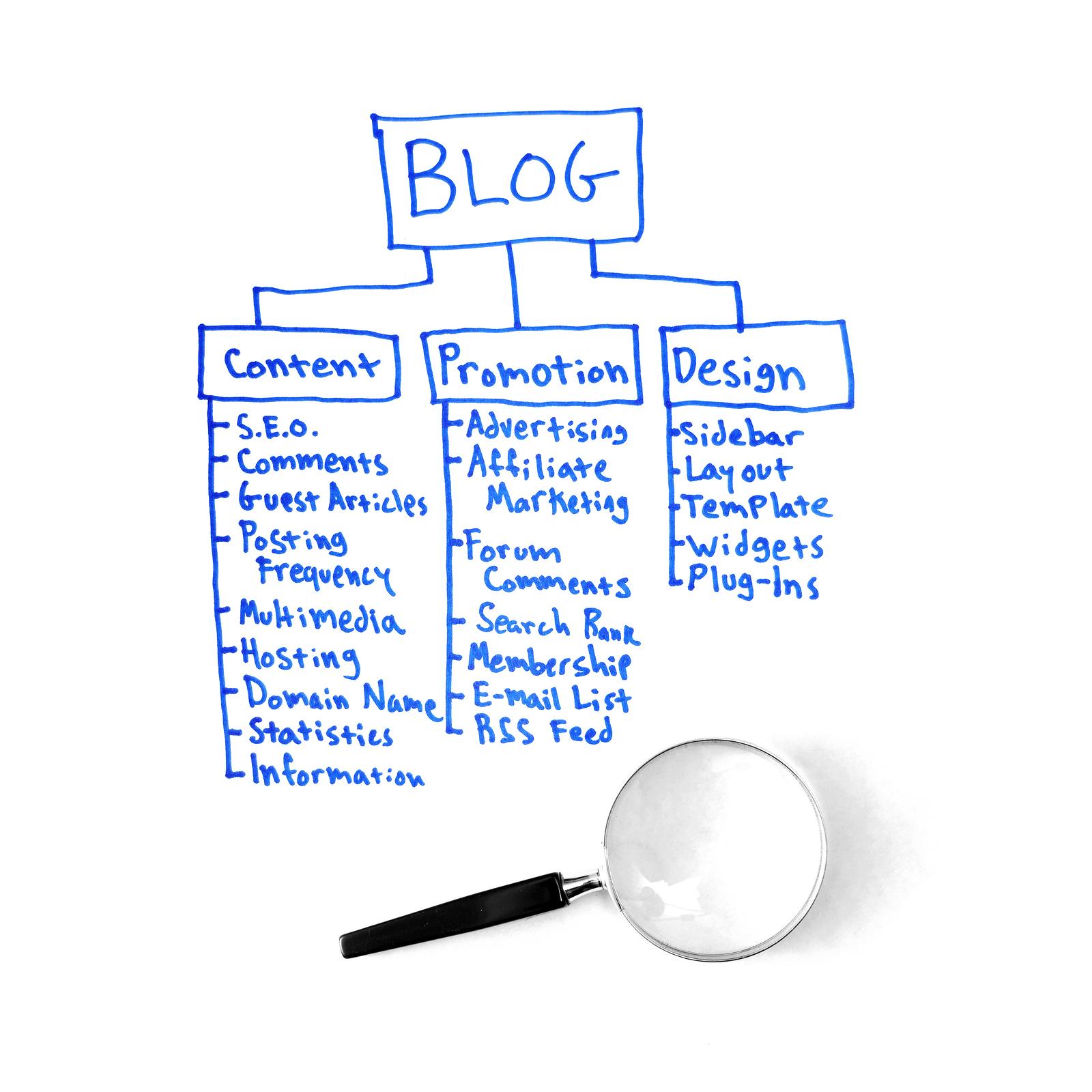 Contenuto a lungo formato e posizione sui social media