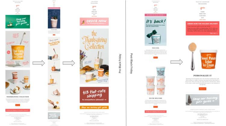 email marketing jenis gelato