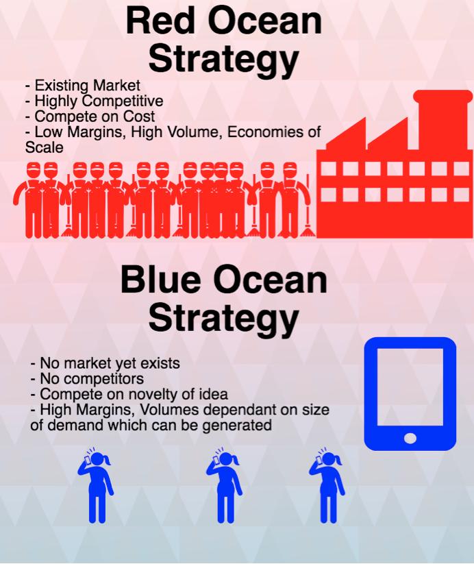 blu-oceano-vs-lettura-ocean-strategy