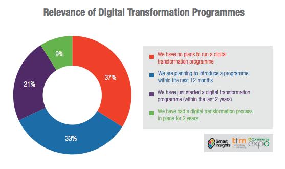 Popolarità dei progetti di trasformazione digitale