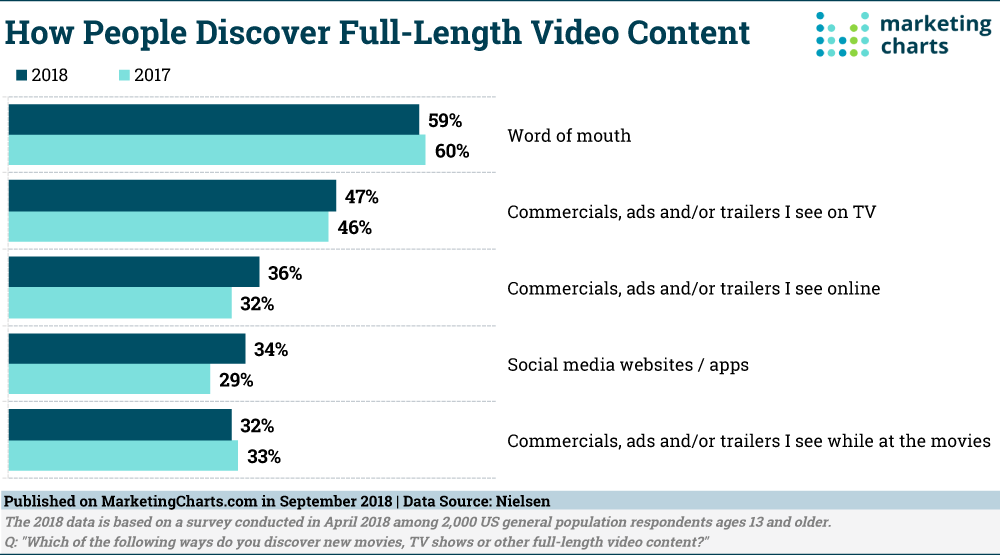 Nielsen-How-persone-Discover-Video-Content-Sept2018