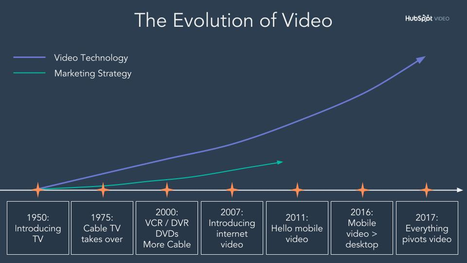 L'evoluzione di Video-1