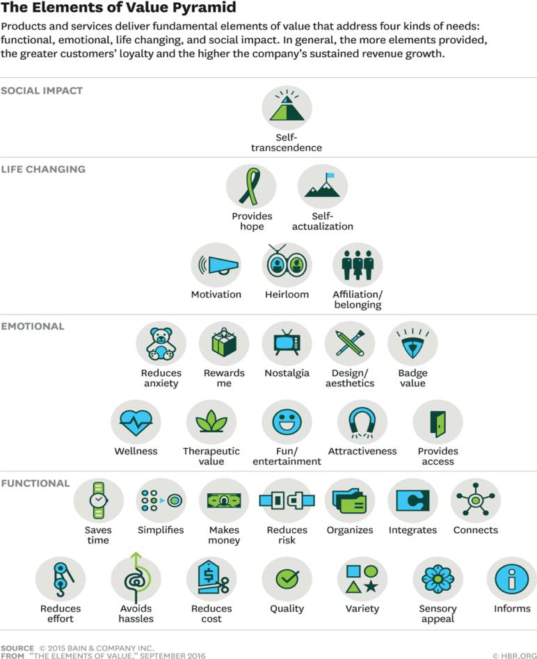 Gli elementi della piramide del valore
