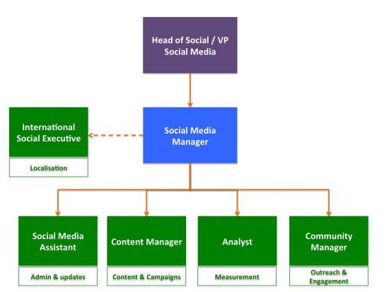 Diagramma della struttura del team di media sociali