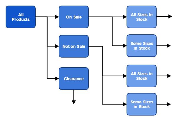 Esempio di divisione del gruppo di prodotti 2