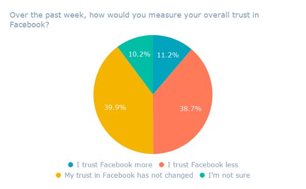 Nell'ultima settimana, come misureresti la tua fiducia generale in Facebook_