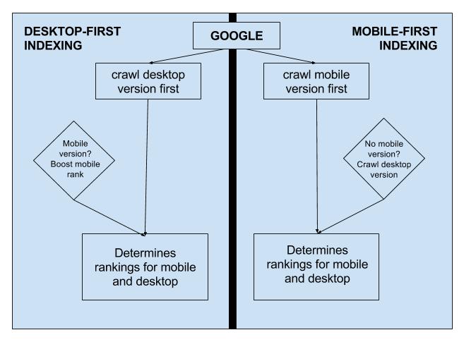 indicizzazione desktop vs mobile