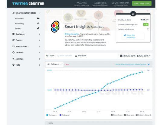 Grafico dei follower di Twittercounter per Smart Insights