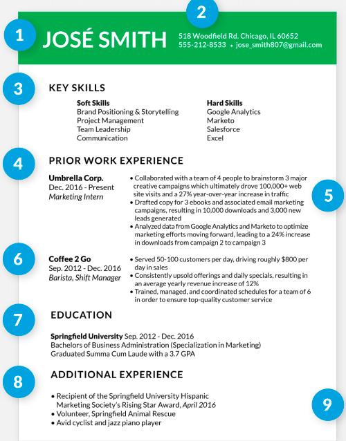 marketing CV 2019