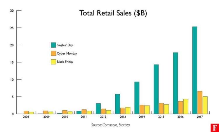 vendite complessive al dettaglio del commercio sociale
