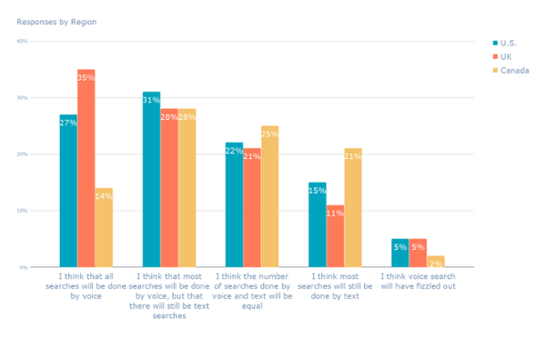 "Risposte per Regione (4) -1 ""width ="" 600 ""style ="" width: 600px; ""srcset ="" https://blog.hubspot.com/hs-fs/hubfs/Responses%20by%20Region%20(4 ) -1.png? T = 1540919581389 & width = 300 & name = Risposte% 20by% 20Region% 20 (4) -1.png 300w, https://blog.hubspot.com/hs-fs/hubfs/Responses%20by%20Region% 20 (4) -1.png? T = 1540919581389 & width = 600 & name = Risposte% 20by% 20Region% 20 (4) -1.png 600w, https://blog.hubspot.com/hs-fs/hubfs/Responses%20by % 20Region% 20 (4) -1.png? T = 1540919581389 & width = 900 & name = Risposte% 20by% 20Region% 20 (4) -1.png 900w, https://blog.hubspot.com/hs-fs/hubfs/ Risposte% 20by% 20Region% 20 (4) -1.png? T = 1540919581389 & width = 1200 & name = Risposte% 20by% 20Region% 20 (4) -1.png 1200w, https://blog.hubspot.com/hs-fs /hubfs/Responses%20by%20Region%20(4)-1.png?t=1540919581389&width=1500&name=Responses%20by%20Region%20(4)-1.png 1500w, https://blog.hubspot.com/ hs-fs / hubfs / Risposte% 20by% 20Region% 20 (4) -1.png? t = 1540919581389 & width = 1800 & name = Risposte% 20by% 20Region% 20 (4) -1.png 1800w ""sizes ="" (larghezza massima : 600px) 100vw, 600px"