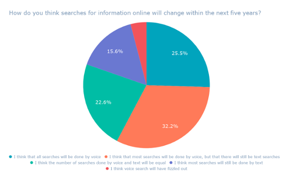 """Come pensi che le ricerche di informazioni online cambieranno nei prossimi cinque anni? """"Width ="""" 600 """"style ="""" width: 600px; """"srcset ="""" https://blog.hubspot.com/hs-fs/hubfs/How% 20do% 20you% 20think% 20searches% 20for% 20information% 20online% 20will% 20change% 20within% 20the% 20next% 20five% 20years_.png? t = 1.540.919,581389 millions & width = 300 & name = Come% 20do% 20you% 20think% 20searches% 20for% 20information% 20online% 20will% 20change% 20within% 20the% 20next% 20five% 20years_.png 300w, https://blog.hubspot.com/hs-fs/hubfs/How%20do%20you%20think%20searches%20for%20information%20online % 20will% 20change% 20within% 20the% 20next% 20five% 20years_.png? t = 1.540.919,581389 millions & width = 600 & name = Come% 20do% 20you% 20think% 20searches% 20for% 20information% 20online% 20will% 20change% 20within% 20the% 20next% 20five % 20years_.png 600w, https://blog.hubspot.com/hs-fs/hubfs/How%20do%20you%20think%20searches%20for%20information%20online%20will%20change%20within%20the%20next%20five% 20years_.png? t = 1.540.919,581389 millions & width = 900 & name = Come% 20do% 20you% 20think% 20searches% 20for% 20infor mazione% 20online% 20will% 20change% 20within% 20the% 20next% 20five% 20years_.png 900w, https://blog.hubspot.com/hs-fs/hubfs/How%20do%20you%20think%20searches%20for%20information % 20online% 20will% 20change% 20within% 20the% 20next% 20five% 20years_.png? t = 1.540.919,581389 millions & width = 1200 & name = Come% 20do% 20you% 20think% 20searches% 20for% 20information% 20online% 20will% 20change% 20within% 20the% 20next % 20five% 20years_.png 1200w, https://blog.hubspot.com/hs-fs/hubfs/How%20do%20you%20think%20searches%20for%20information%20online%20will%20change%20within%20the%20next% 20five% 20years_.png? T = 1540919581389 & width = 1500 & name = Come% 20do% 20you% 20think% 20searches% 20for% 20information% 20online% 20will% 20change% 20within% 20the% 20next% 20five% 20years_.png 1500w, https: // blog .hubspot.com / HS-fs / hubfs / Come% 20do% 20you"""