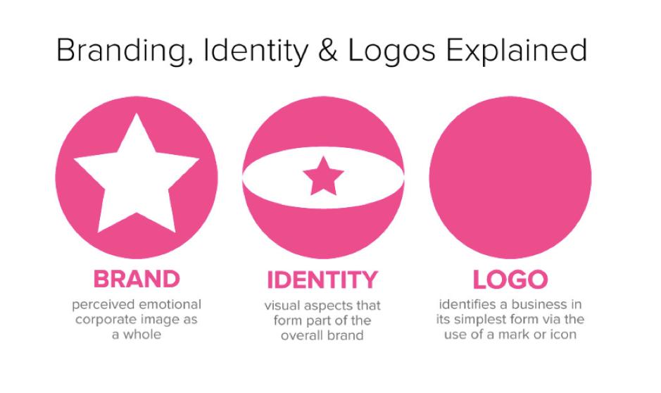 Spiegazione del design del logo dell'identità del marchio