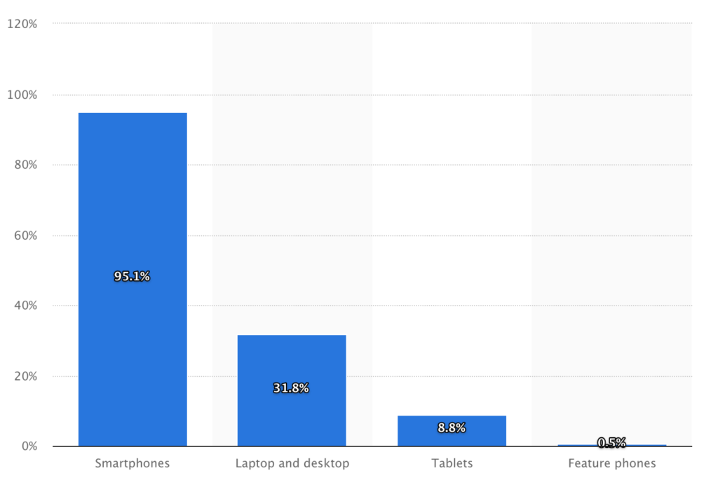 utilizzo del dispositivo statistico grafico degli utenti di Facebook