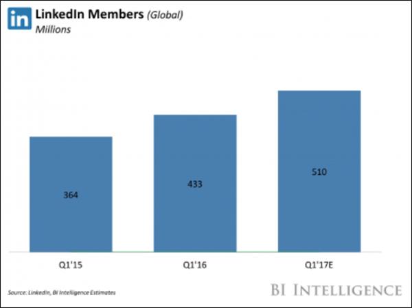 Grafico di crescita di LinkedIn