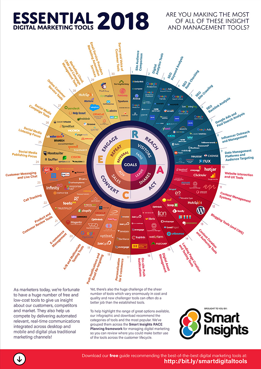 -Marketing-Tools Digital-2018