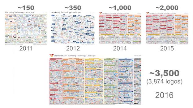 Scott Brinker crescita della tecnologia di marketing