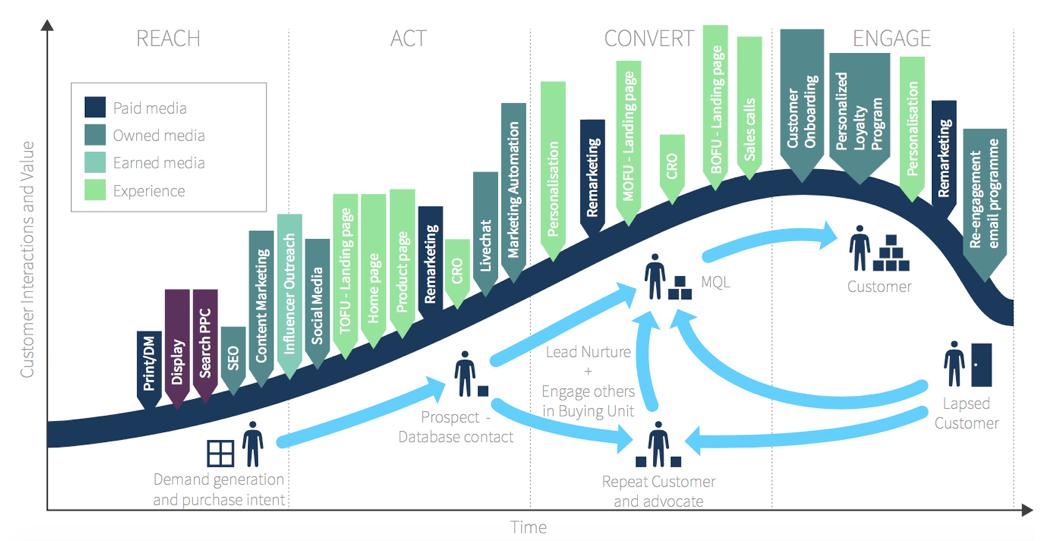 Ciclo di vita completo del cliente B2B