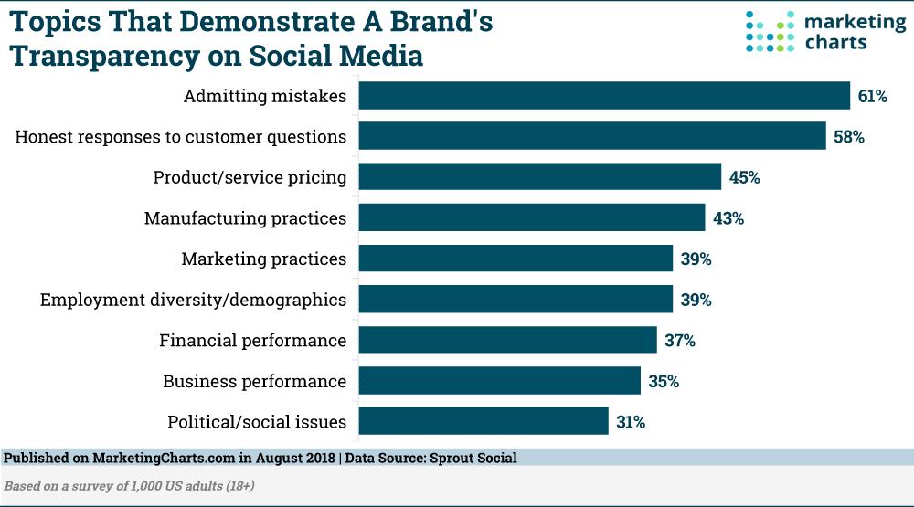 Sprout Topics Dimostrare la trasparenza del marchio su Social Aug2018