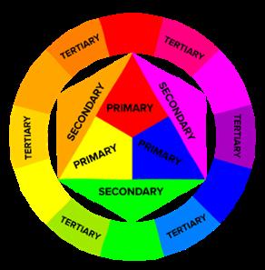 """Modello di teoria del colore circolare con etichette per colori primari, colori secondari e colori terziari """"srcset ="""" https://blog.hubspot.com/hs-fs/hubfs/123b.png?t=1538627526611&width=146&name=123b.png 146w , https://blog.hubspot.com/hs-fs/hubfs/123b.png?t=1538627526611&width=292&name=123b.png 292w, https://blog.hubspot.com/hs-fs/hubfs/123b. png? t = 1538627526611 & width = 438 & name = 123b.png 438w, https://blog.hubspot.com/hs-fs/hubfs/123b.png?t=1538627526611&width=584&name=123b.png 584w, https: // blog. hubspot.com/hs-fs/hubfs/123b.png?t=1538627526611&width=730&name=123b.png 730w, https://blog.hubspot.com/hs-fs/hubfs/123b.png?t=1538627526611&width=876&name = 123b.png 876w """"sizes ="""" (larghezza massima: 292 px) 100vw, 292 px"""