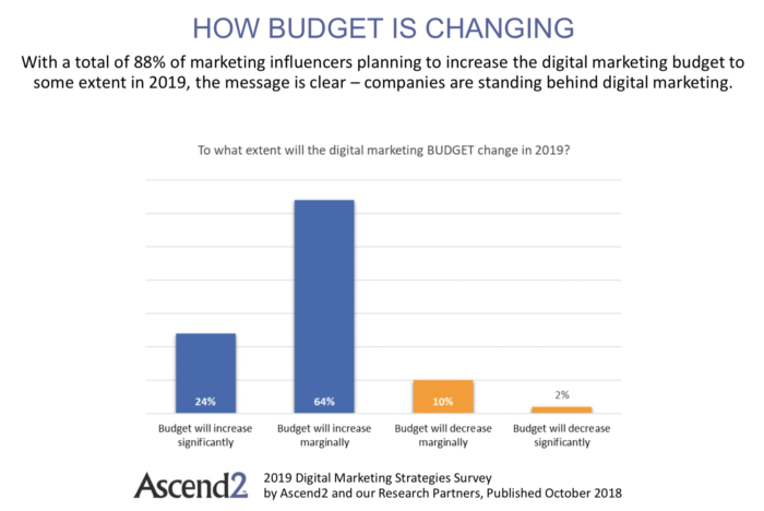 budget di marketing digitale 2019