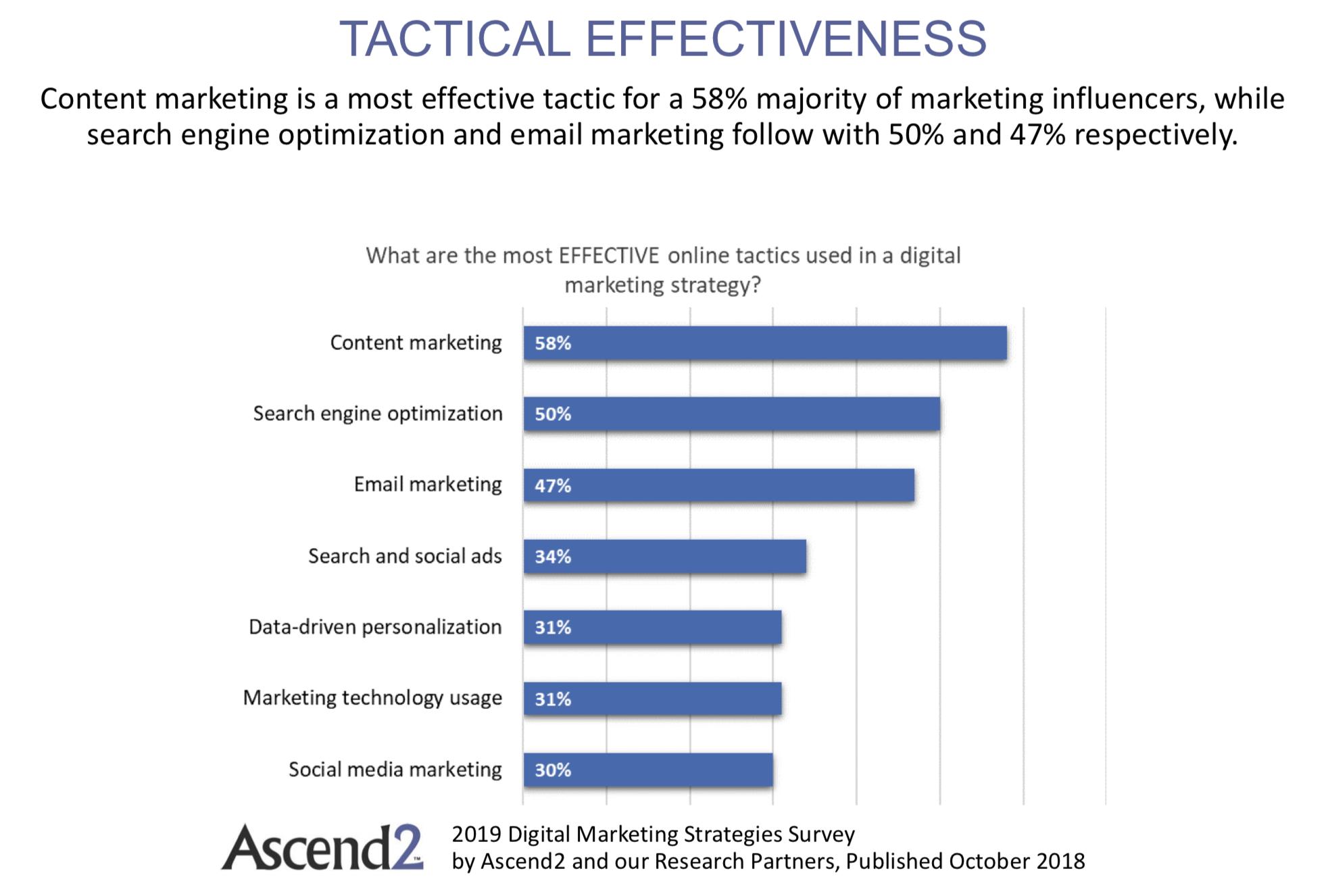 ricerca sul content marketing