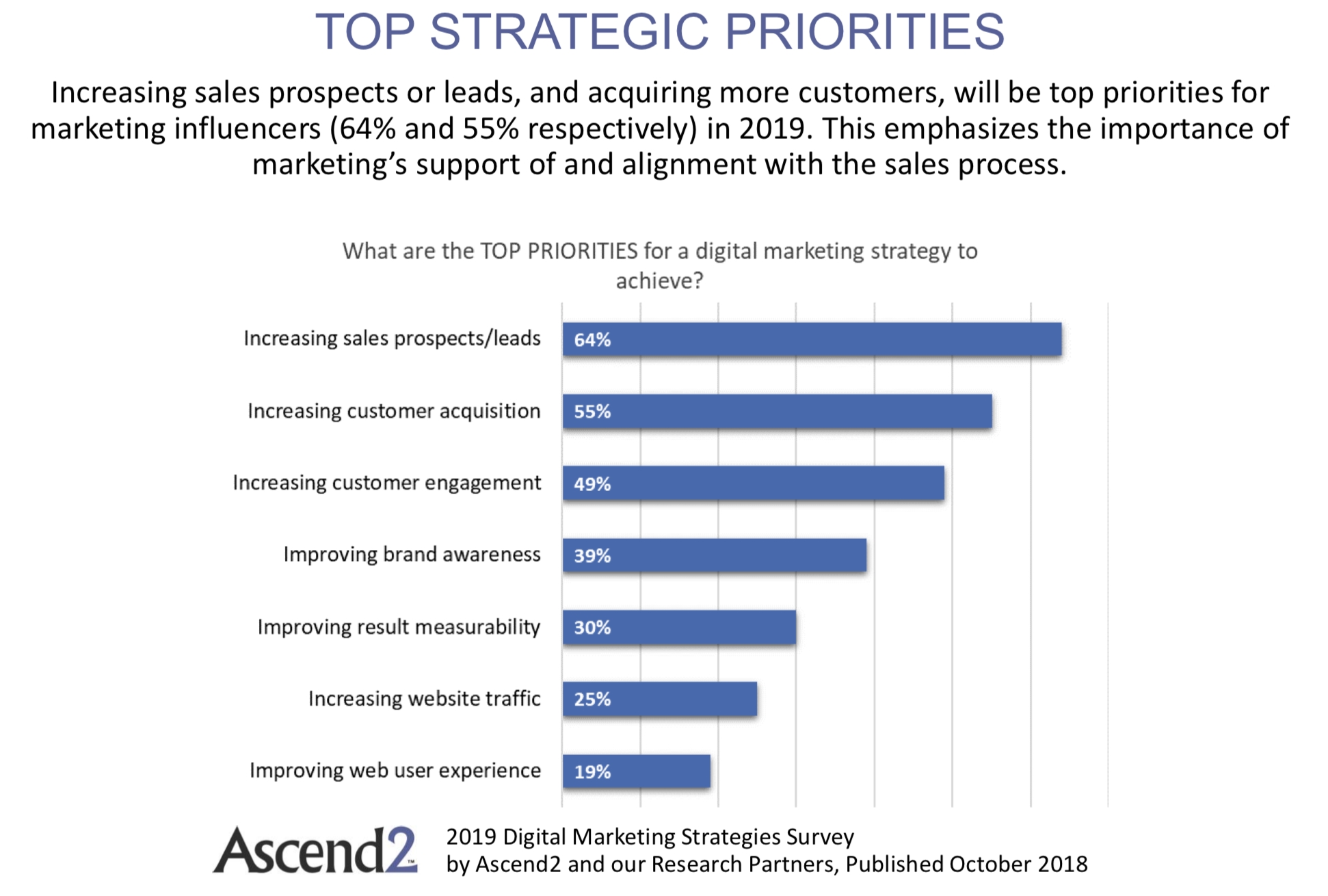 priorità strategiche 2019