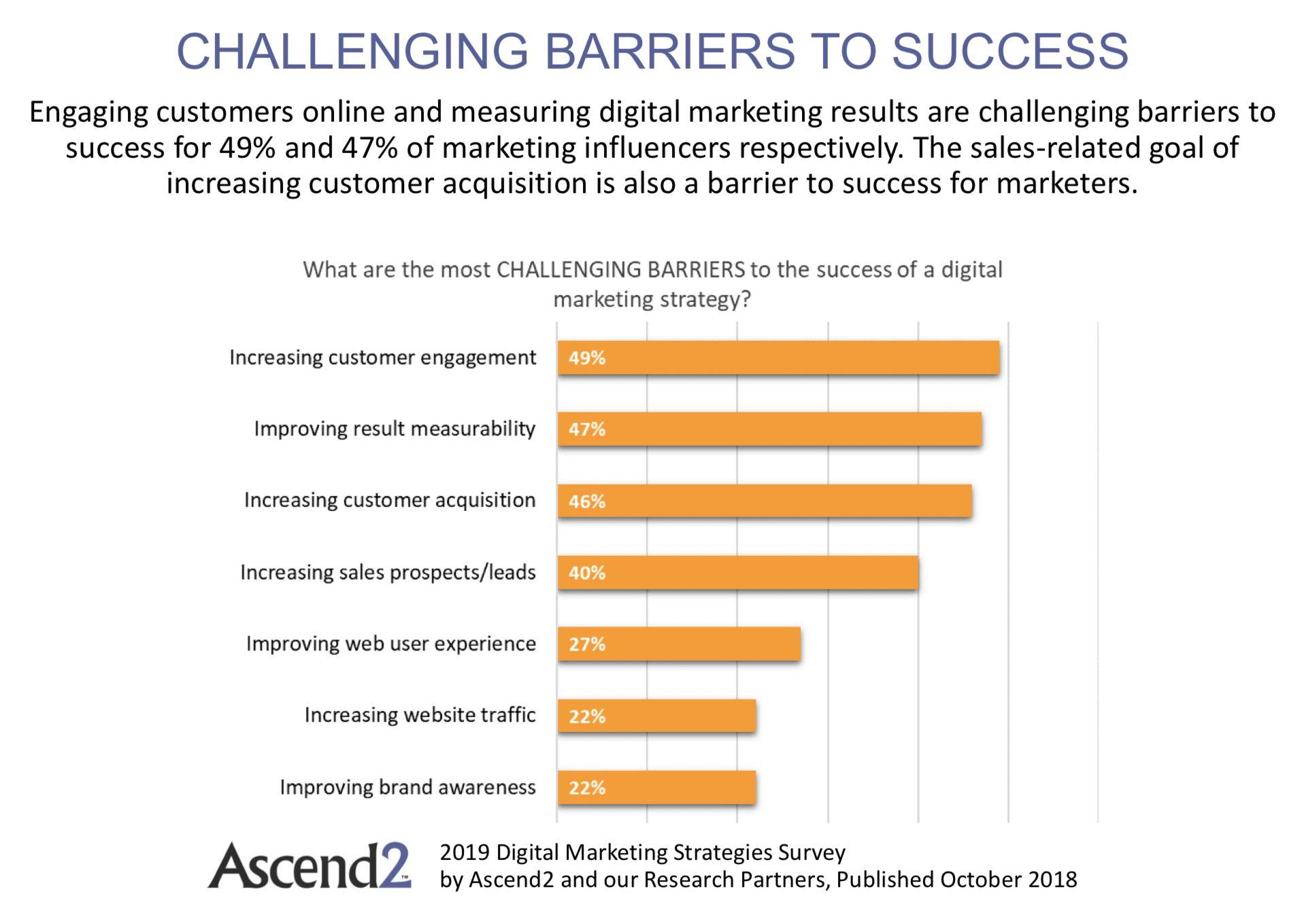 barriere digitali al successo 2019