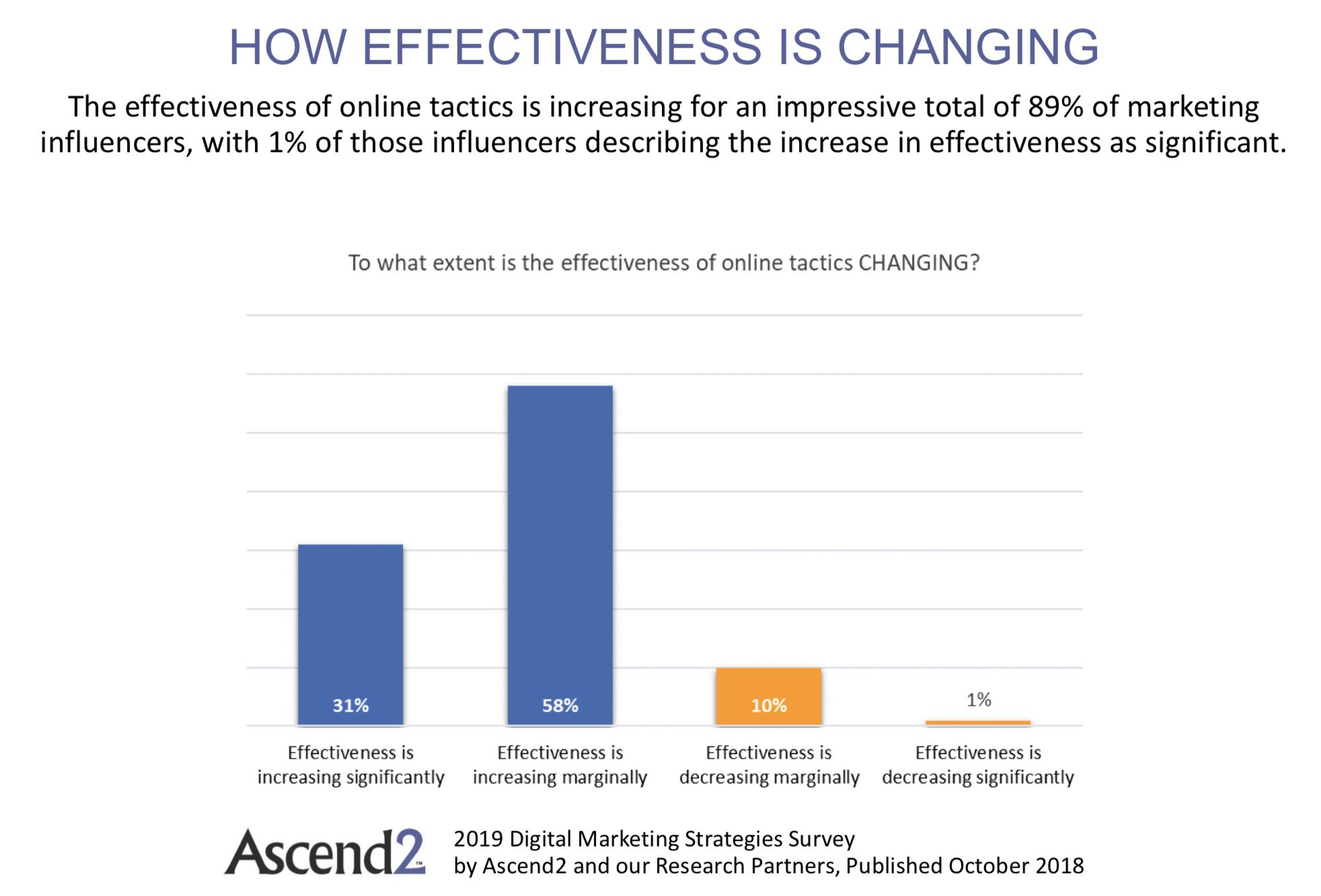 efficacia digitale
