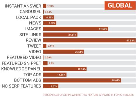 Guida all'e-commerce a livello globale