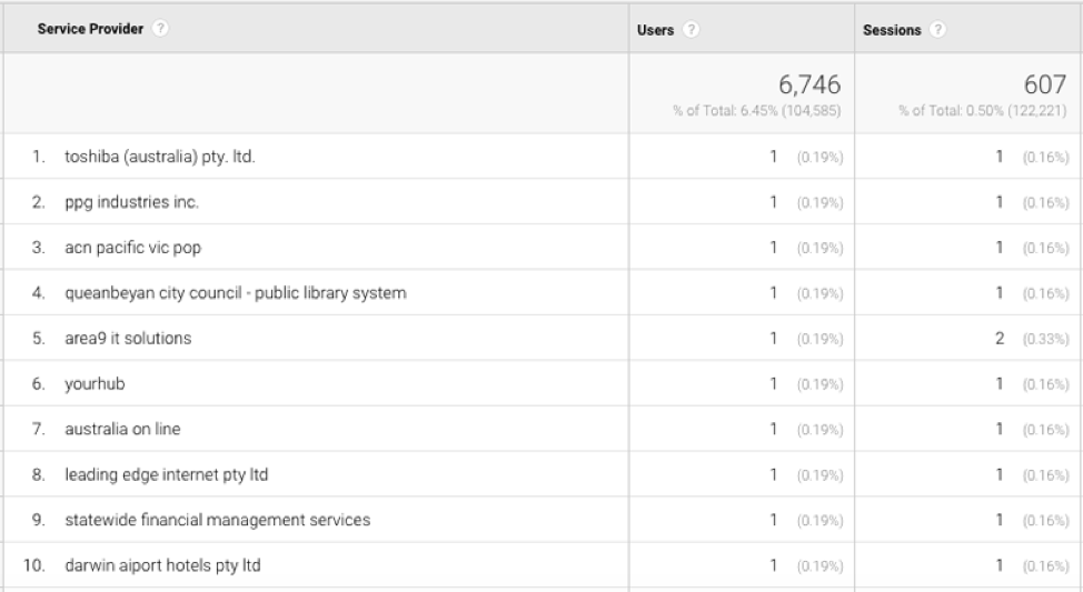 Rapporto personalizzato di Google Analytics