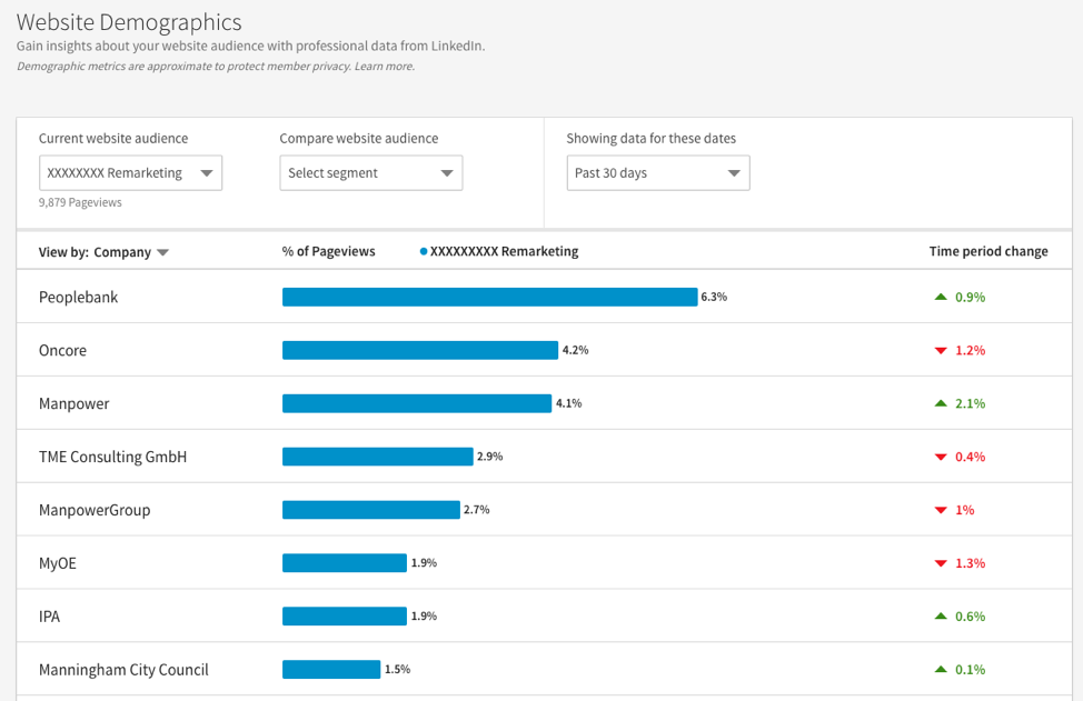Demografia del sito web di LinkedIn