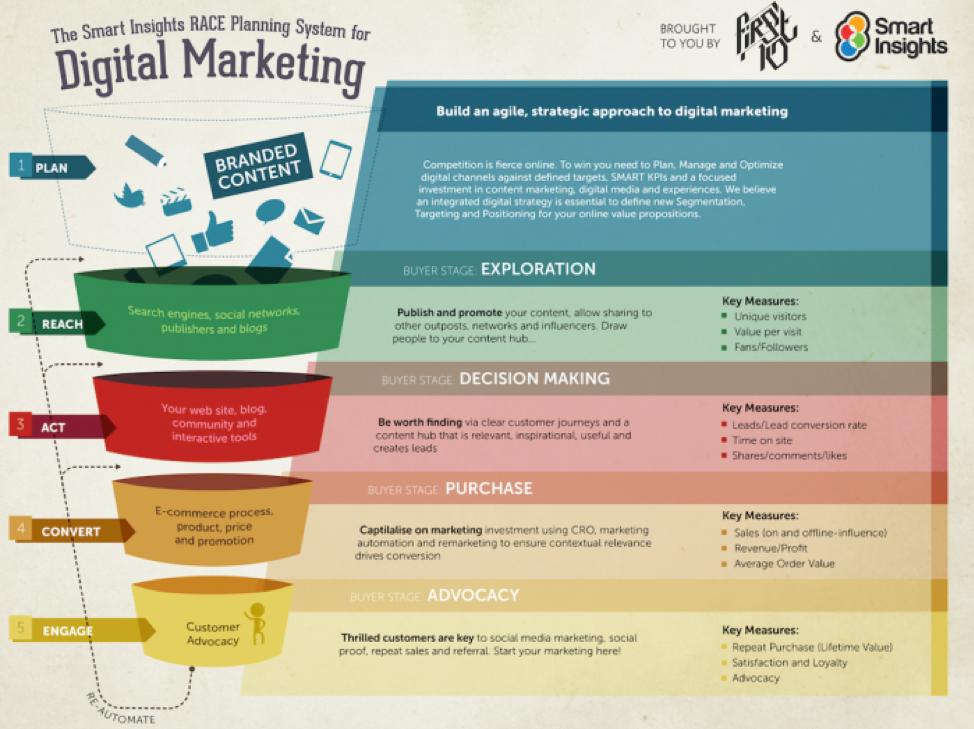 Sistema di pianificazione RACE per il marketing digitale