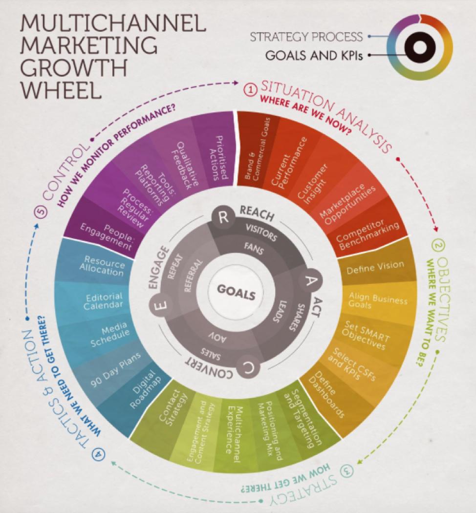 Ruota di crescita marketing multicanale