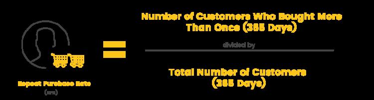 le strategie di fidelizzazione dei clienti ripetono il tasso di acquisto