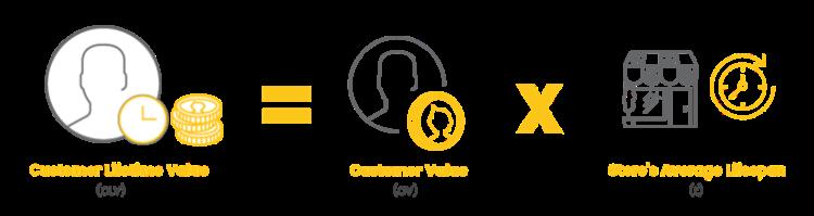 strategie di fidelizzazione del cliente valore di vita del cliente