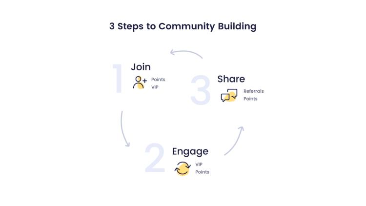 strategie di fidelizzazione dei clienti che costruiscono comunità