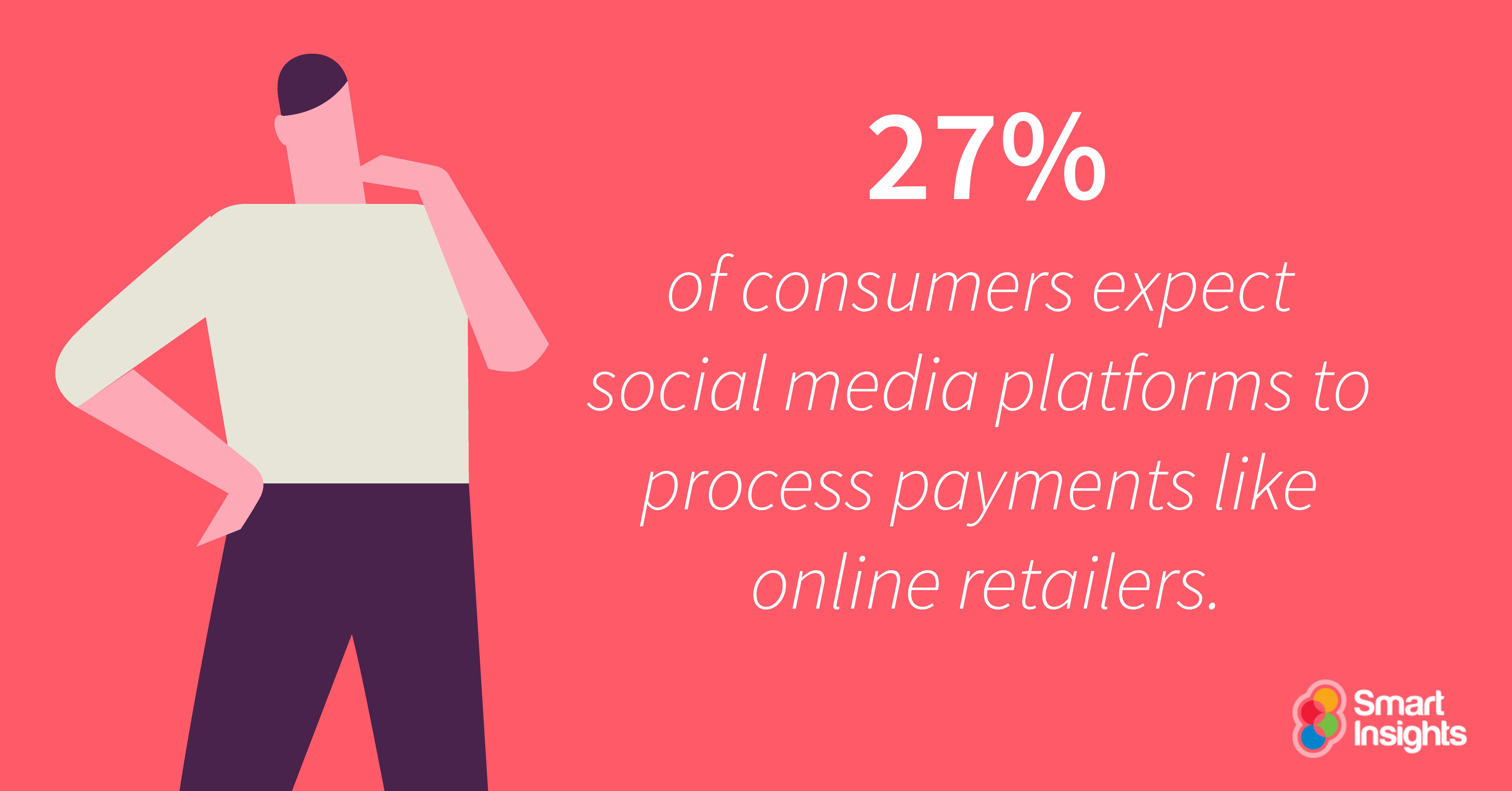 Il 27% dei consumatori si aspetta che le piattaforme di social media elaborino pagamenti come i rivenditori online