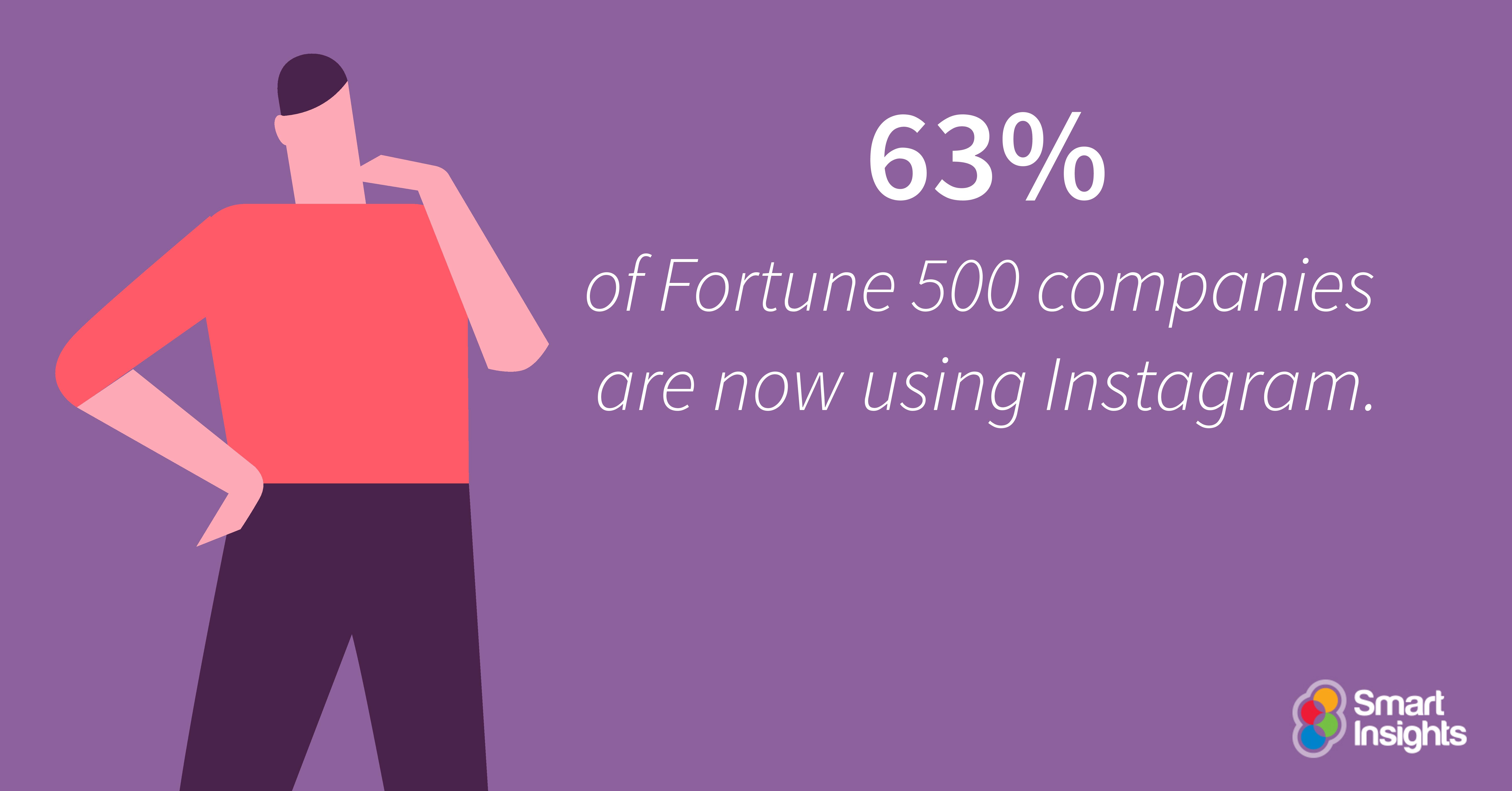 Il 63% delle aziende di Fortune 500 sono ora su Instagram.