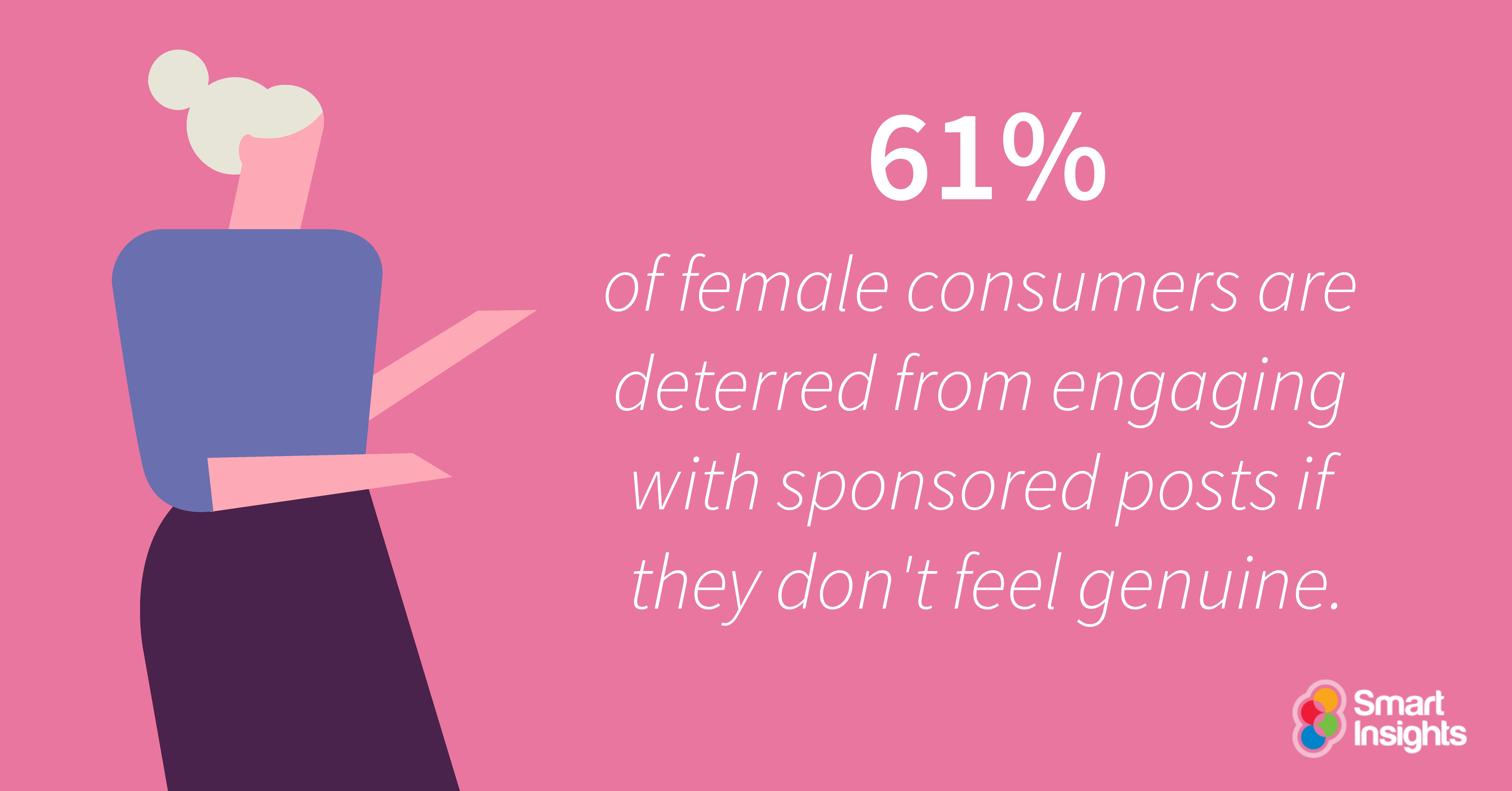 Il 61% delle donne è dissuaso dall'impegnarsi con post sponsorizzati se non si sentono genuini.