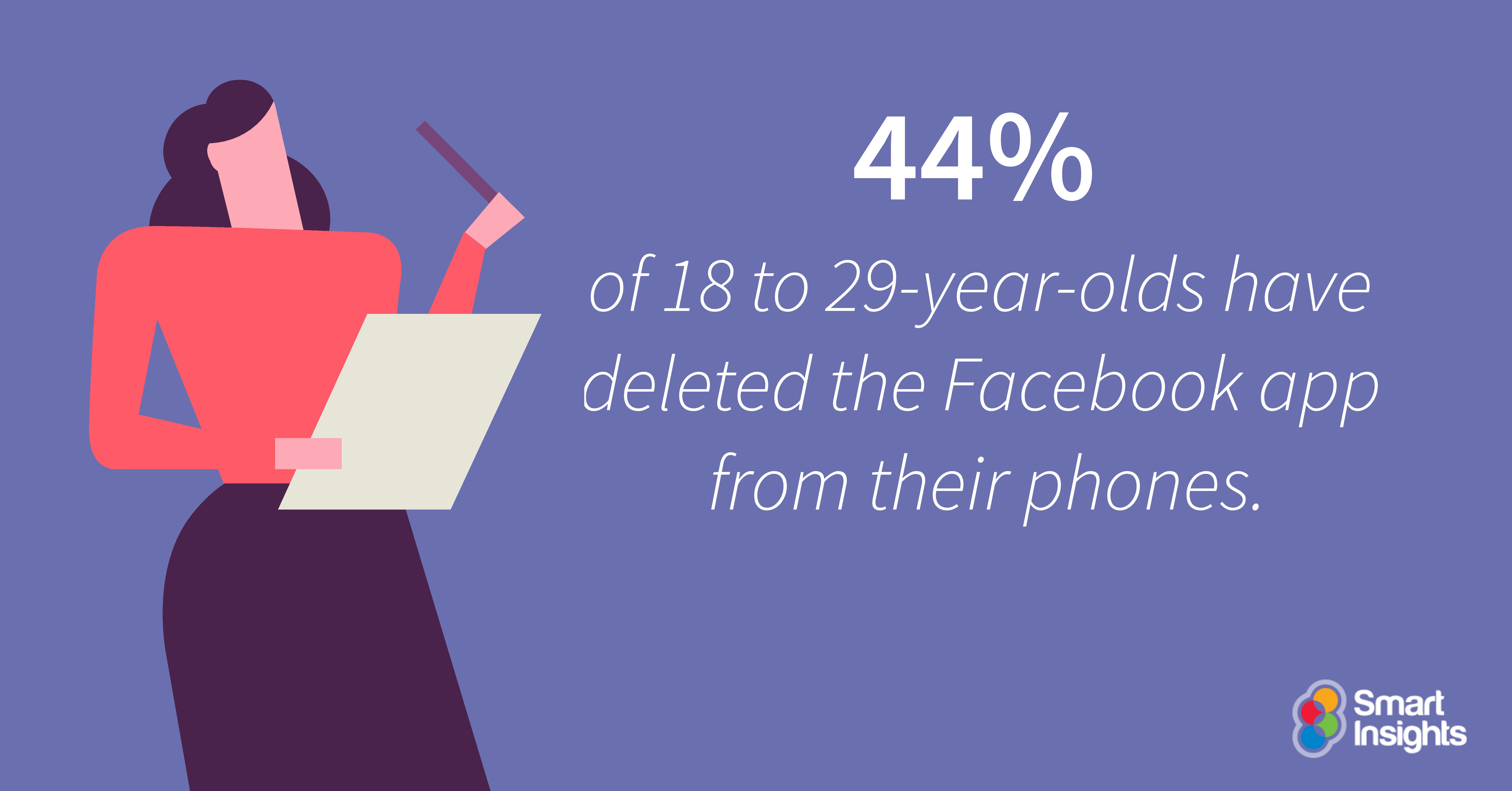 Il 44% dei ragazzi dai 18 ai 29 anni ha cancellato l'app di Facebook dai propri telefoni.