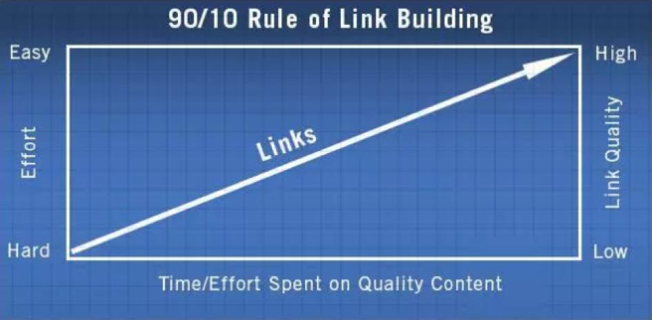 Regole del diagramma di costruzione del collegamento