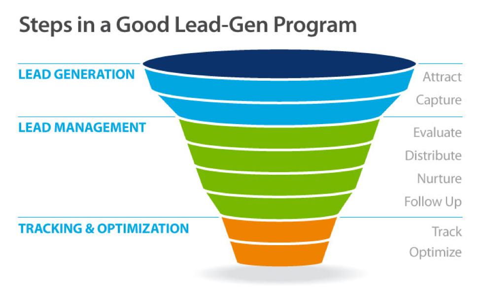 Passi in un buon diagramma di programma lead-gen