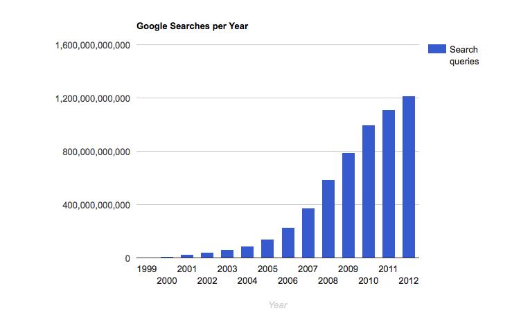 Google cerca per anno grafico